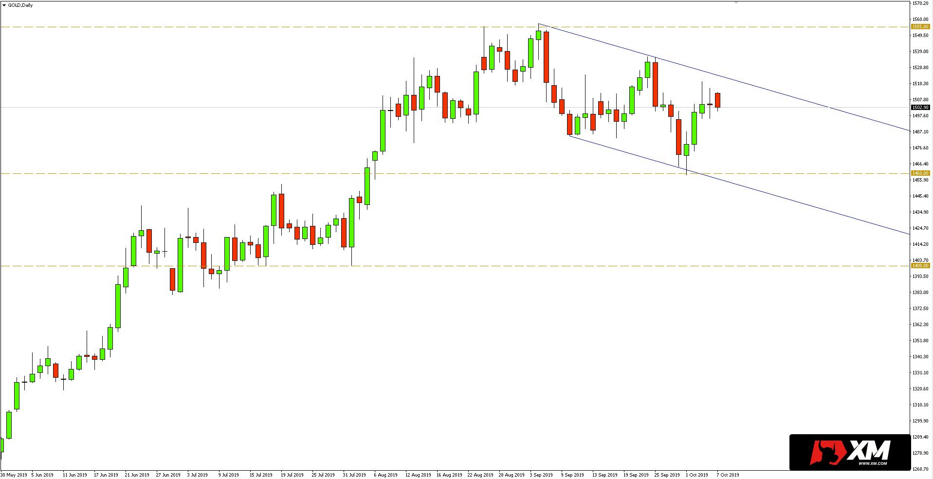 Kurs złota (XAUUSD) - wykres dzienny - 7 października 2019