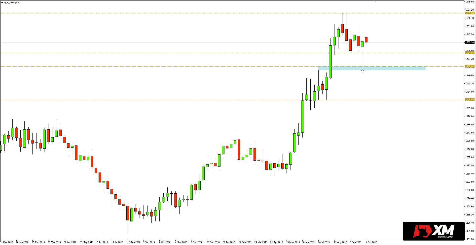 Kurs złota (XAUUSD) - wykres tygodniowy - 7 października 2019