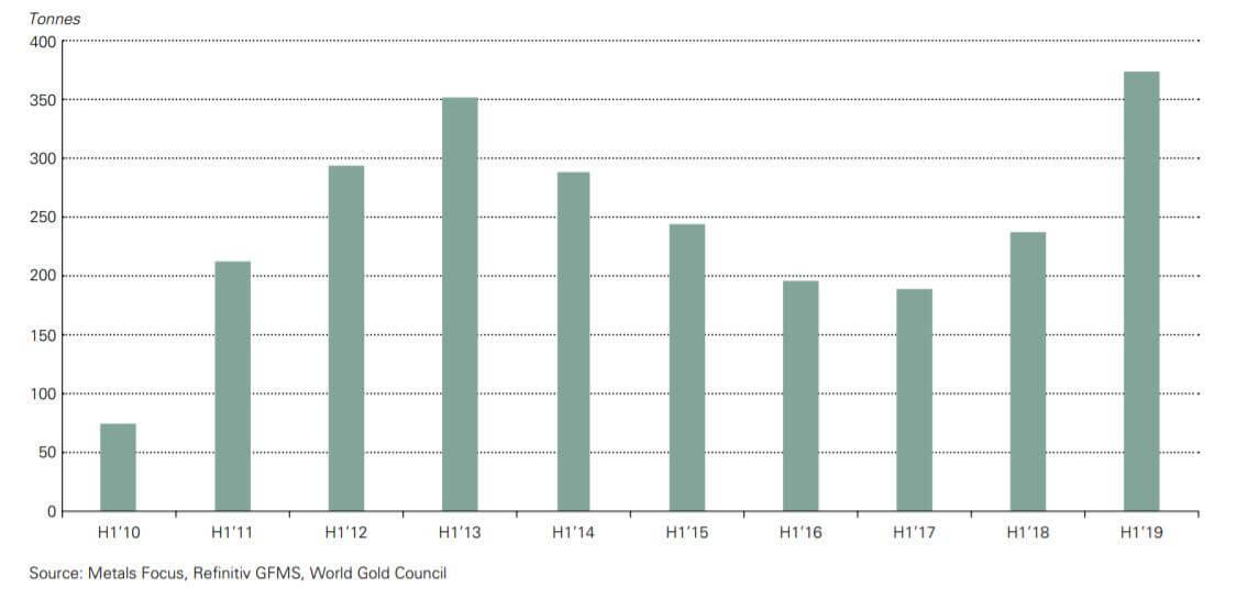 Zakupy złota przez banki centralne. W pierwszej połowie roku instytucje kupiły netto najwięcej złota od 2010 roku w analogicznym okresie.