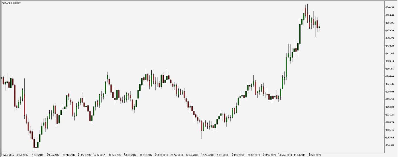 Zmiany wyceny złota w ostatnim tygodniu. Trend wzrostowy trwa