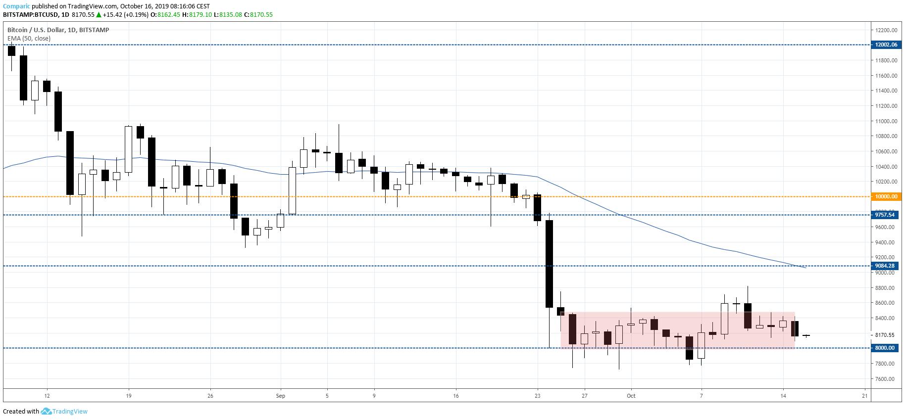 Bitcoin w stagnacji kolejny tydzień z rzędu. Kurs BTC jest blokowany przez wąską konsolidację od niemal miesiąca. Tradingview.com