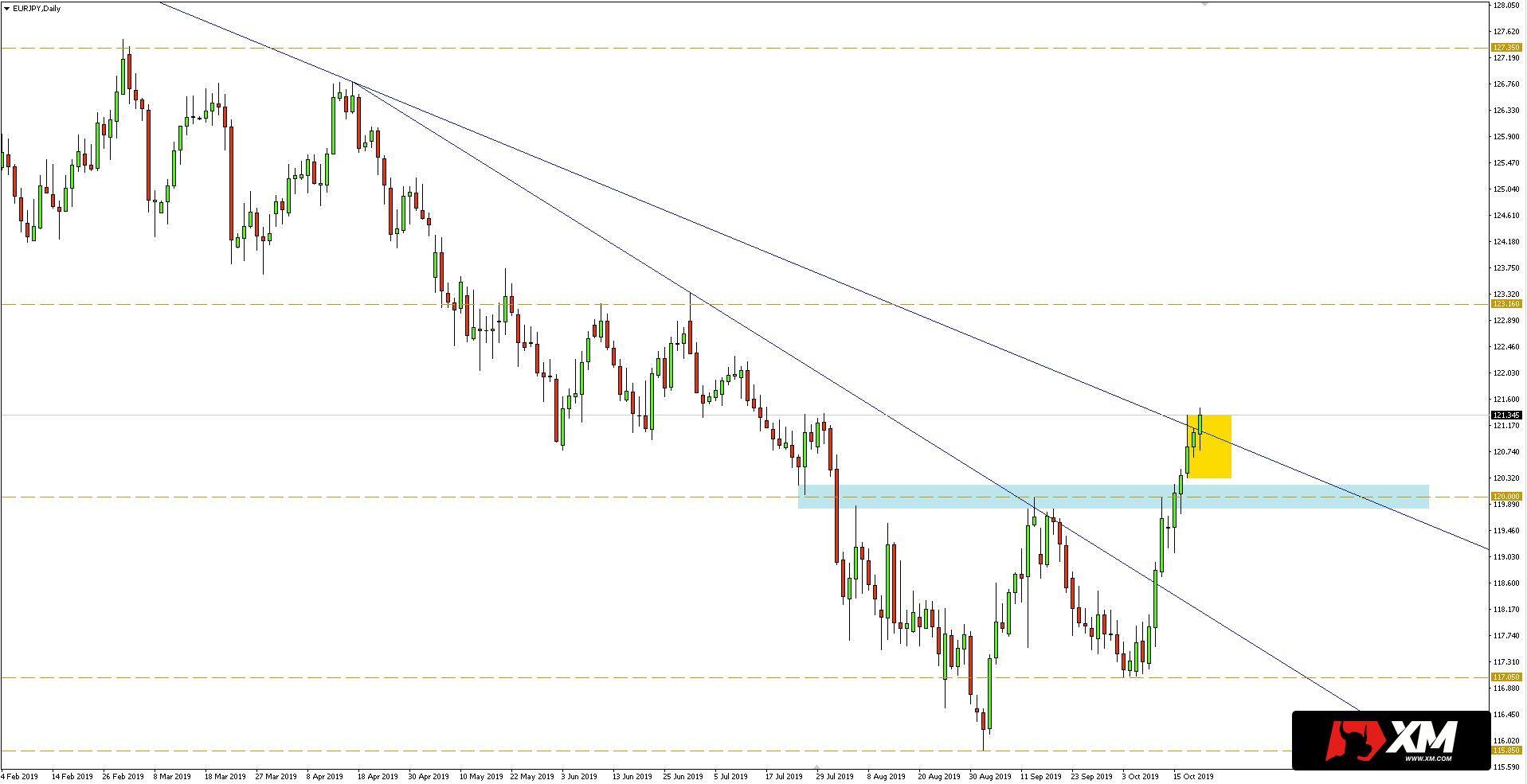 Kurs euro do jena (EURJPY) - wykres dzienny