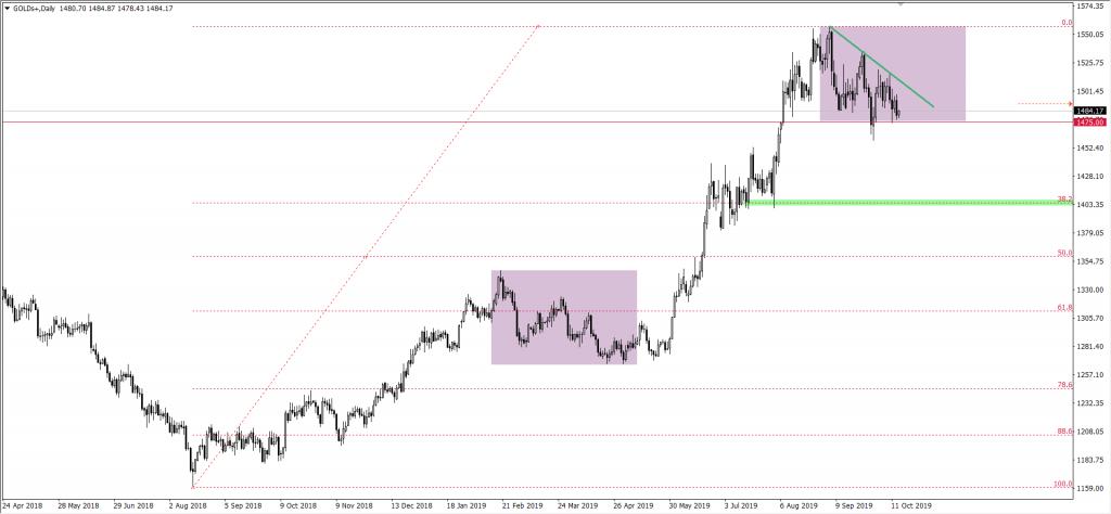 Wykres ceny złota