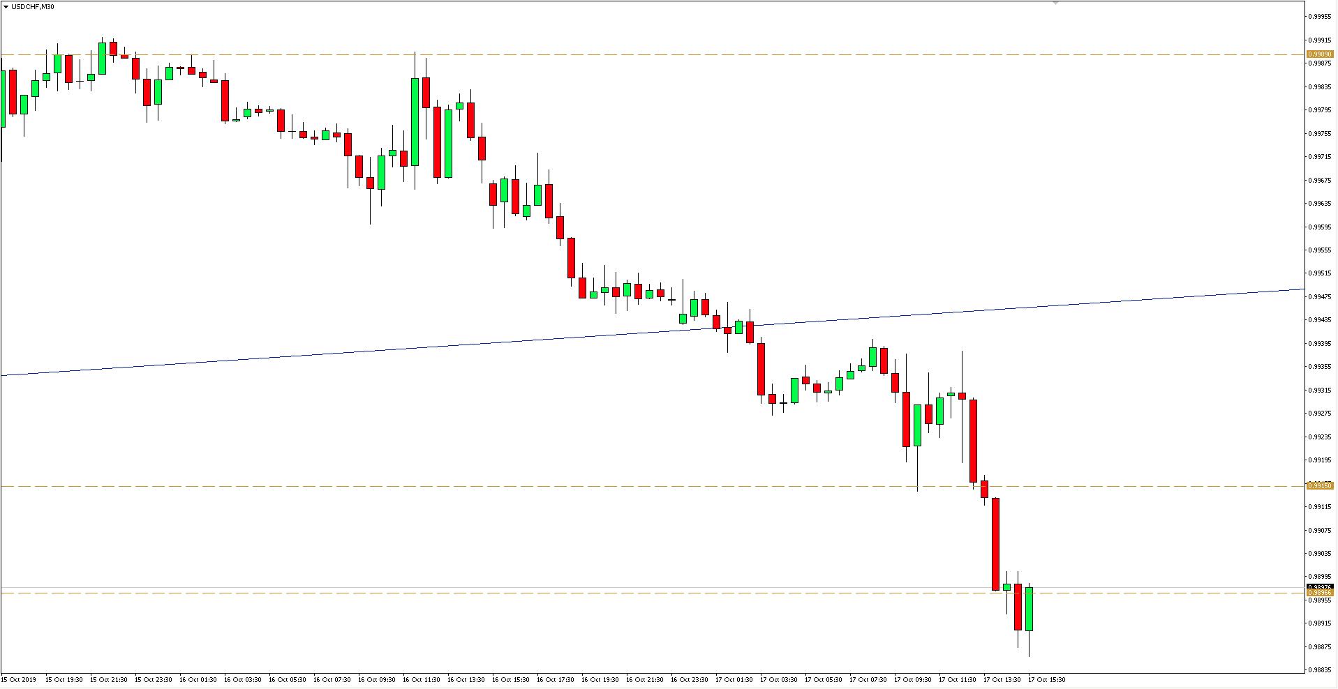 Kurs dolara do franka (USDCHF) - wykres 30-minutowy