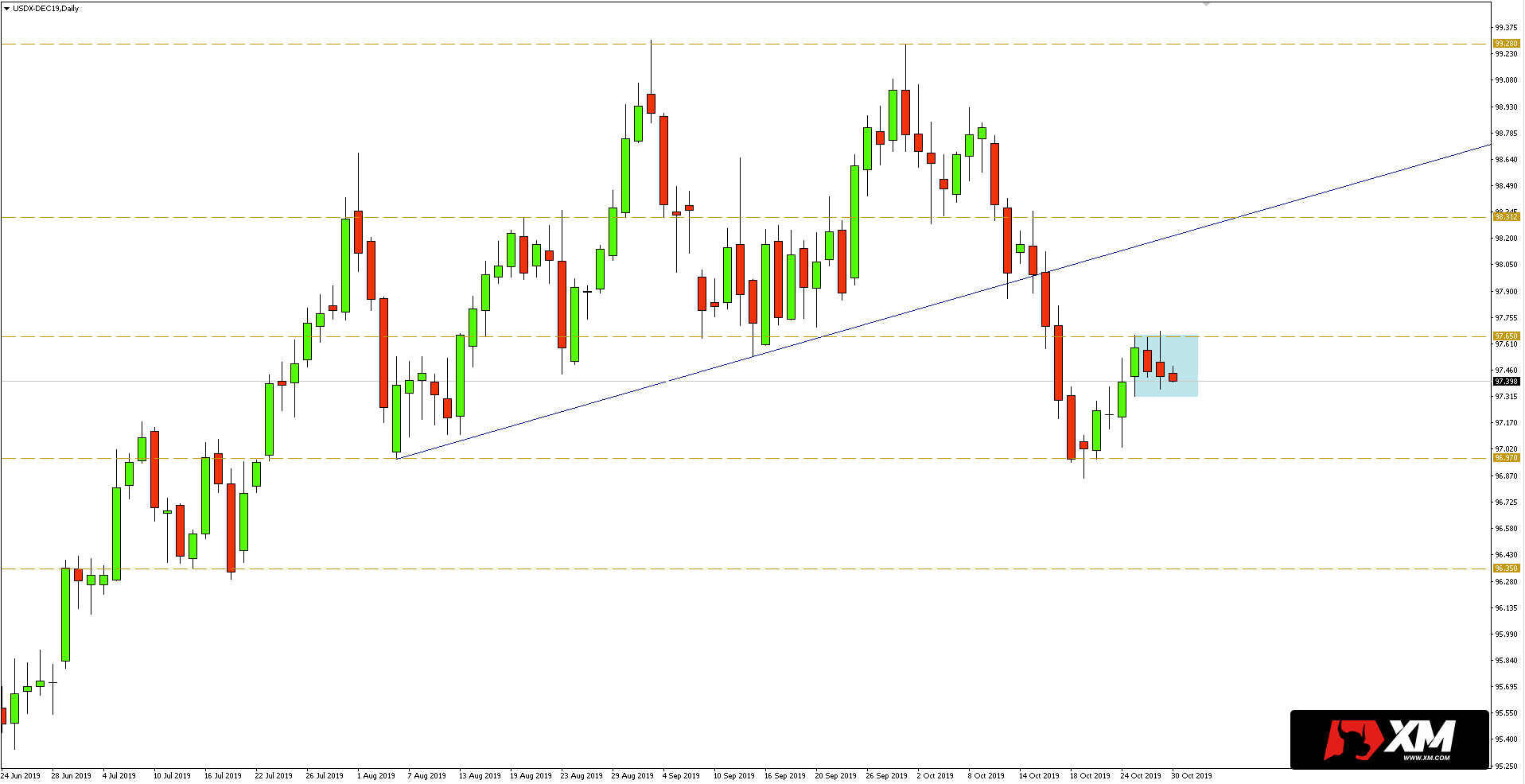 indeks dolara dxy-2019-10-30-01-2