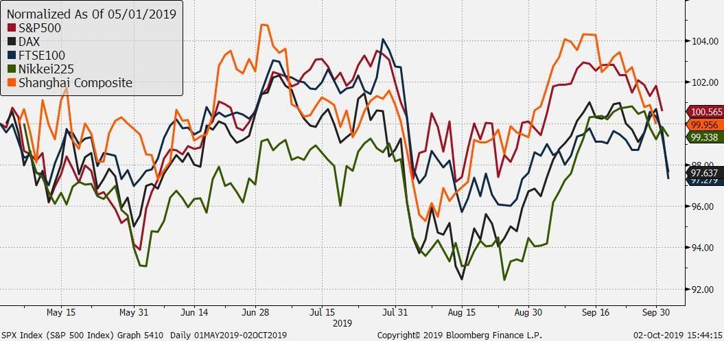 Od momentu eskalacji sporu handlowego USA-Chiny na początku maja 2019 r. tylko S&P500 realizuje dodatnią stopę zwrotu. Rynek amerykański pozostaje najbardziej podatny na załamanie sentymentu. (Źródło: Bloomberg, TMS Brokers)