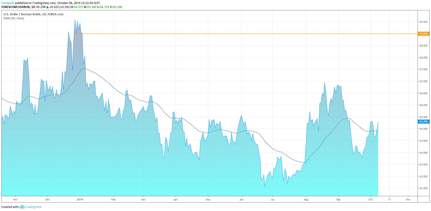 kurs dolara do rubla