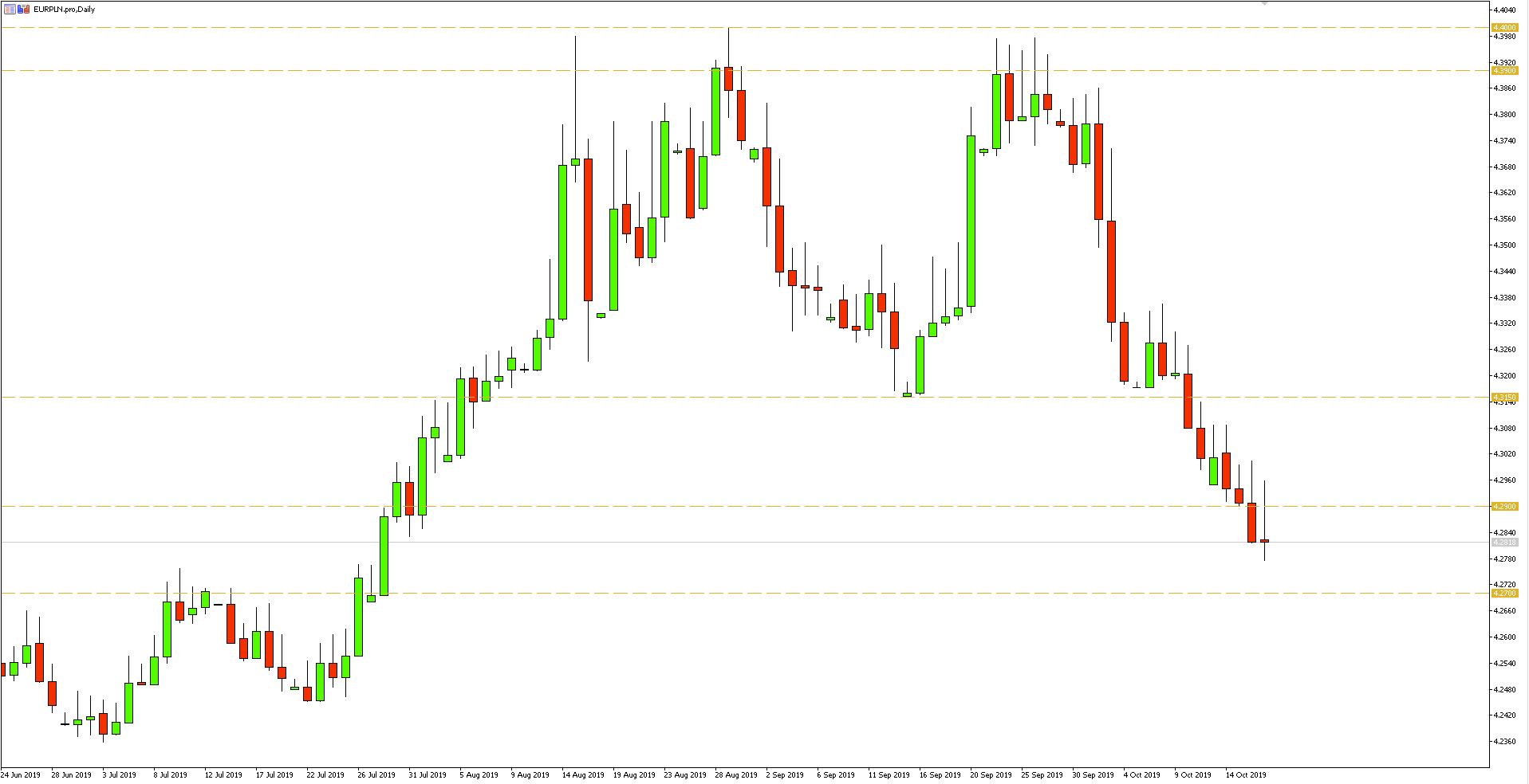 Kurs euro do złotego (EURPLN) - wykres dzienny