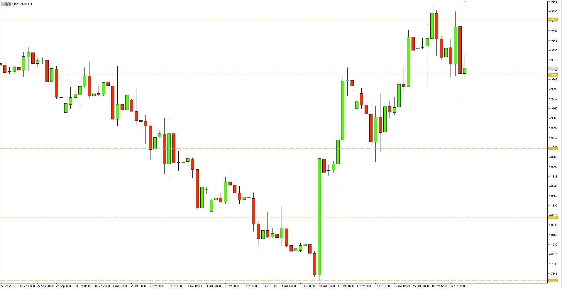 Kurs funta do złotego (GBPPLN) - wykres 4-godzinny