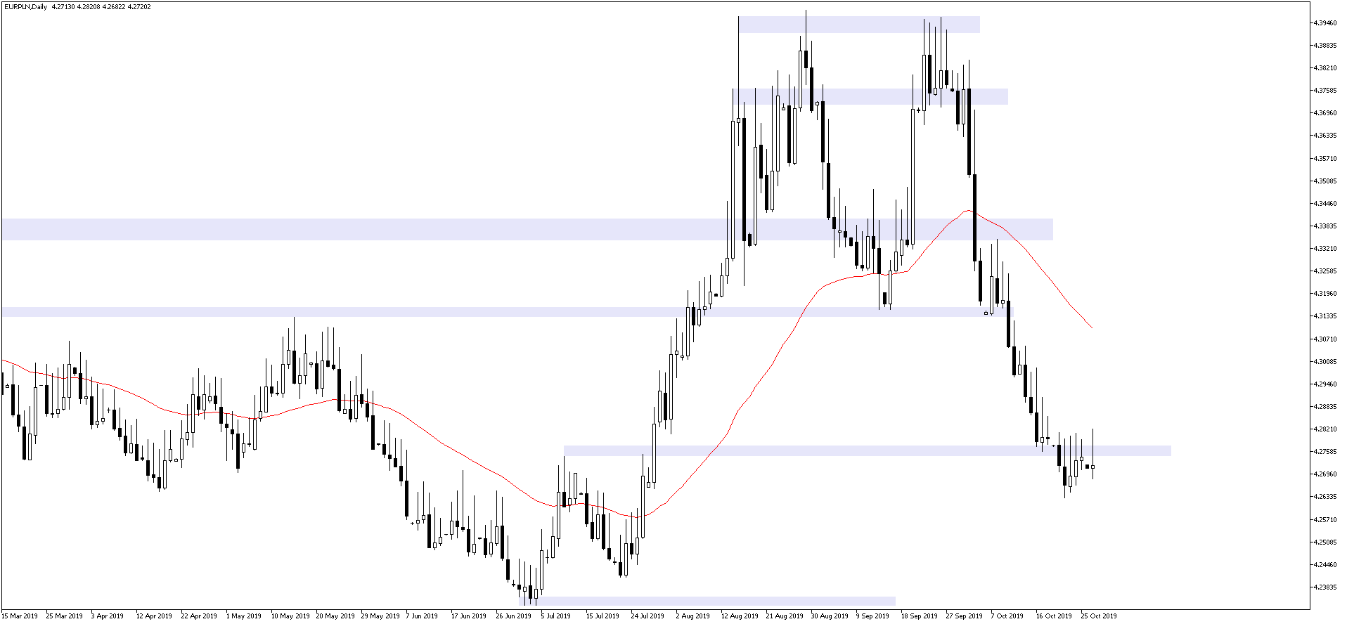 Notowania euro do złotego na wykresie dziennym EURPLN D1