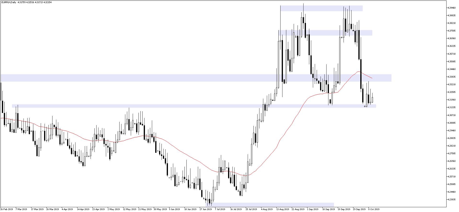 Kurs euro nie potrafi znaleźć kierunku i praktycznie stoi w miejscu. EURPLN D1