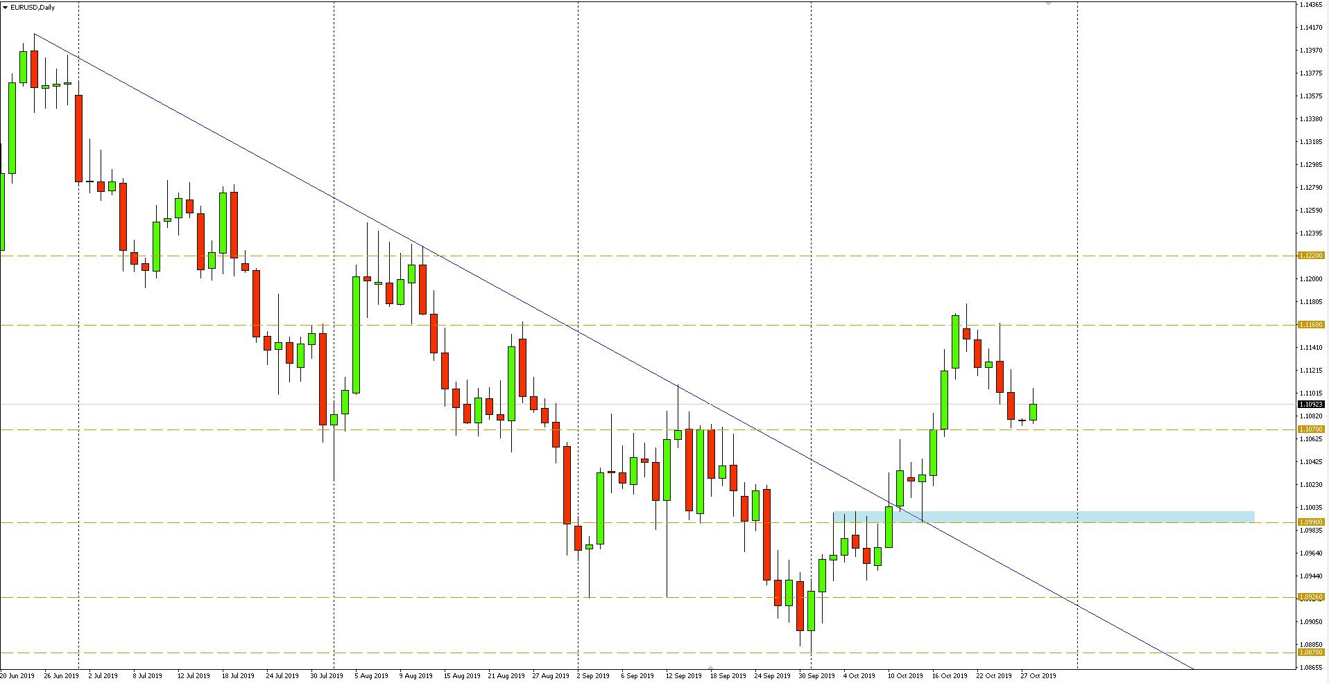 Wykres dzienny - kurs euro do dolara EURUSD