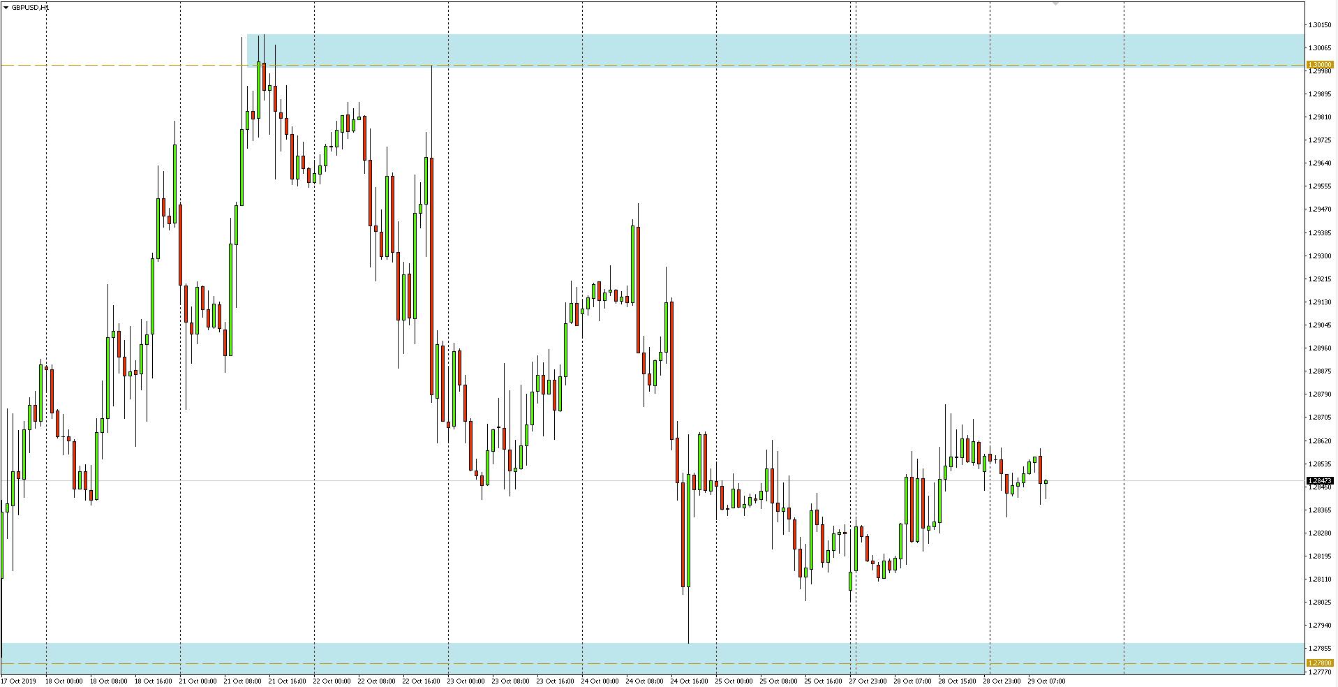 Kurs funta do dolara GBPUSD - wykres 1-godzinny