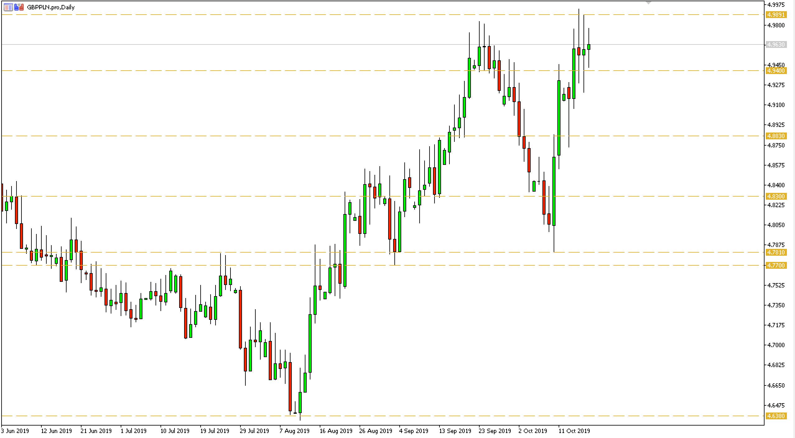 Kurs funta do złotego (GBPPLN) - wykres dzienny