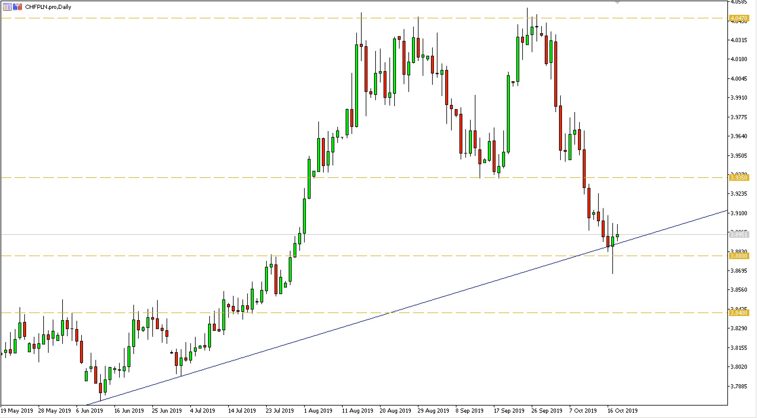 Kurs franka do złotego (CHFPLN) - wykres dzienny