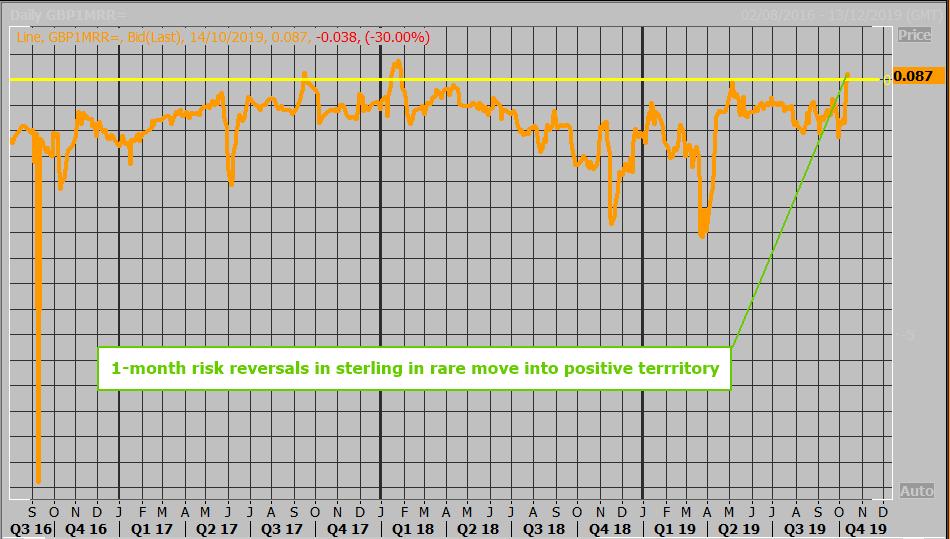 Odwrócenie ryzyka na wykresie funta. Trzeci raz po stronie dodatniej w okresie ostatnich 3 lat. Źródło: Reuters