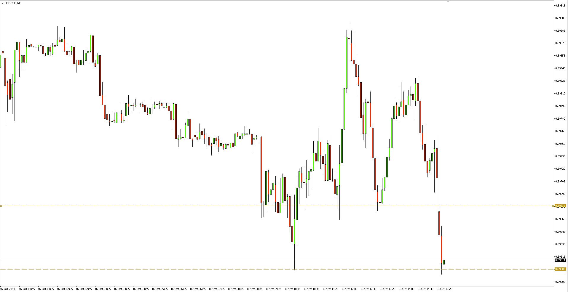 Kurs dolara do franka (USDCHF) - wykres 5-minutowy - 16 października 2019