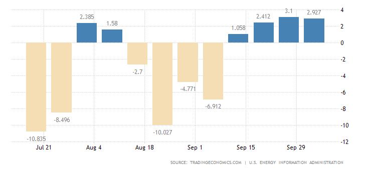 Zmiana poziomu zapasów ropy