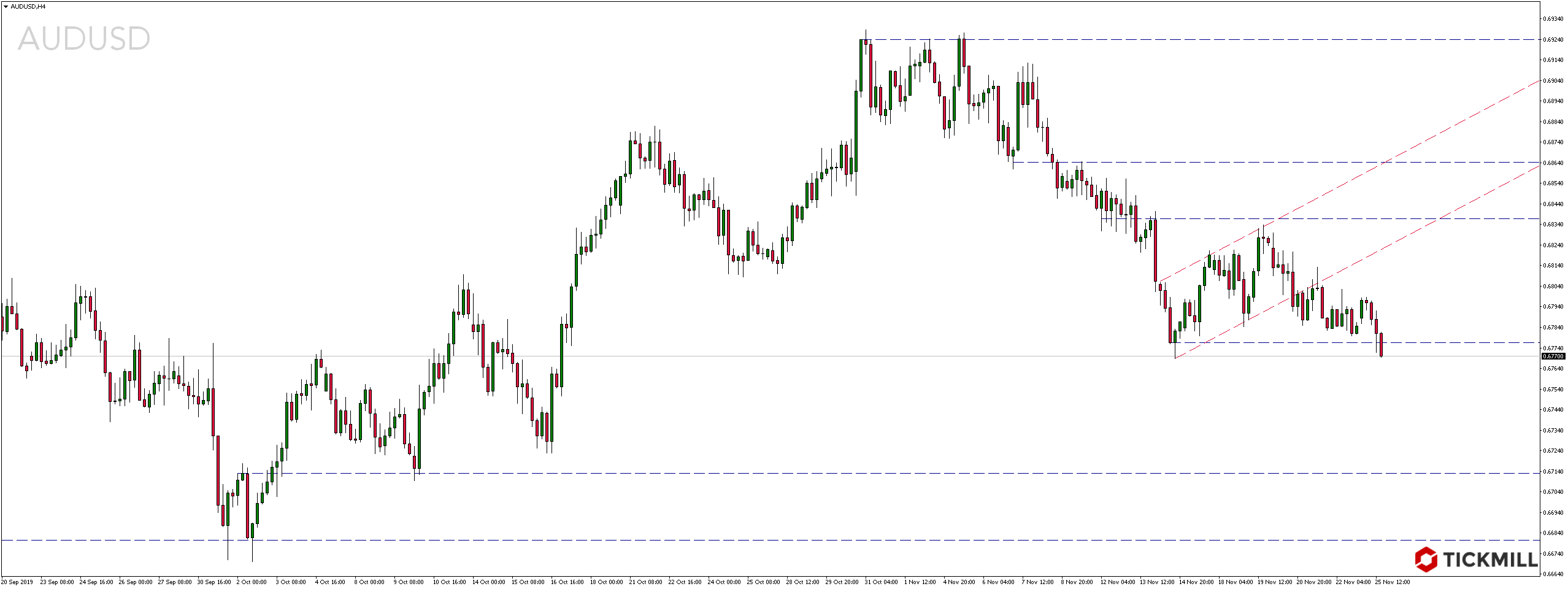 Kurs pary walutowej AUDUSD