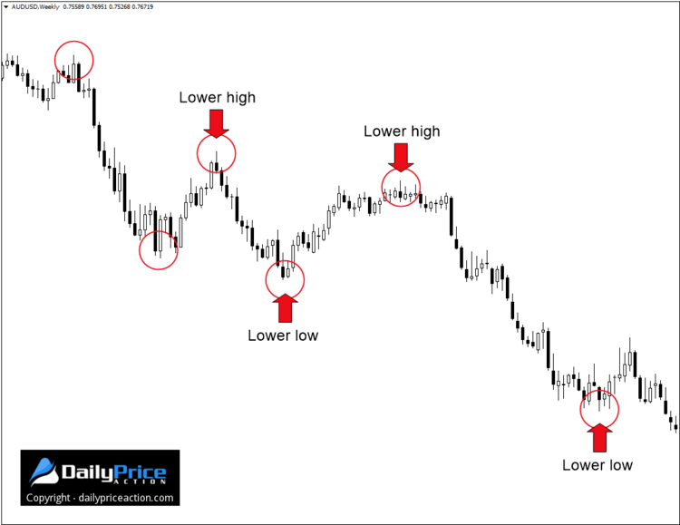 highs lows downtrend