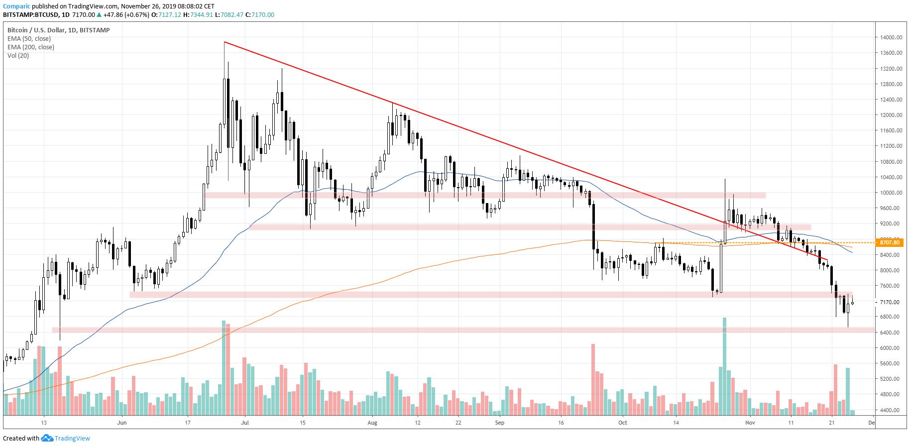Bitcoin odbijał ostatecznie w poniedziałek po teście majowych dołków. Źródło: Tradingview.com