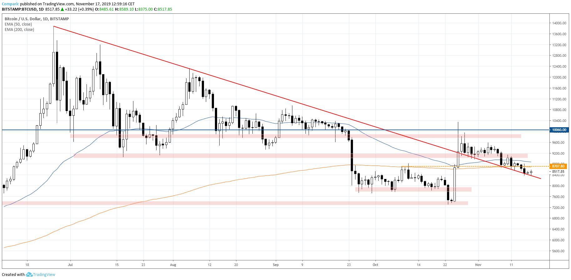 Bitcoin kurs BTC 17.11.2019