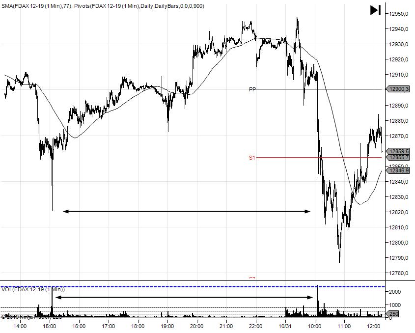 wykres DAX M1 31.10 - 04.11.2019 2