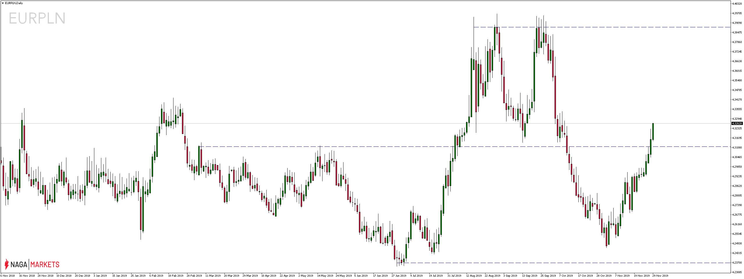 Kurs euro zyskuje, gdy stopa bezrobocia spada