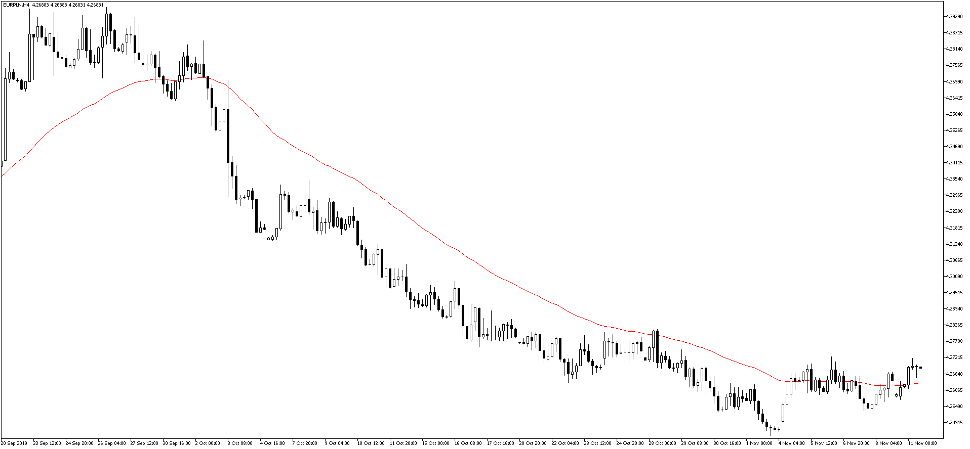 EURPLNH4 kurs euro 11.11