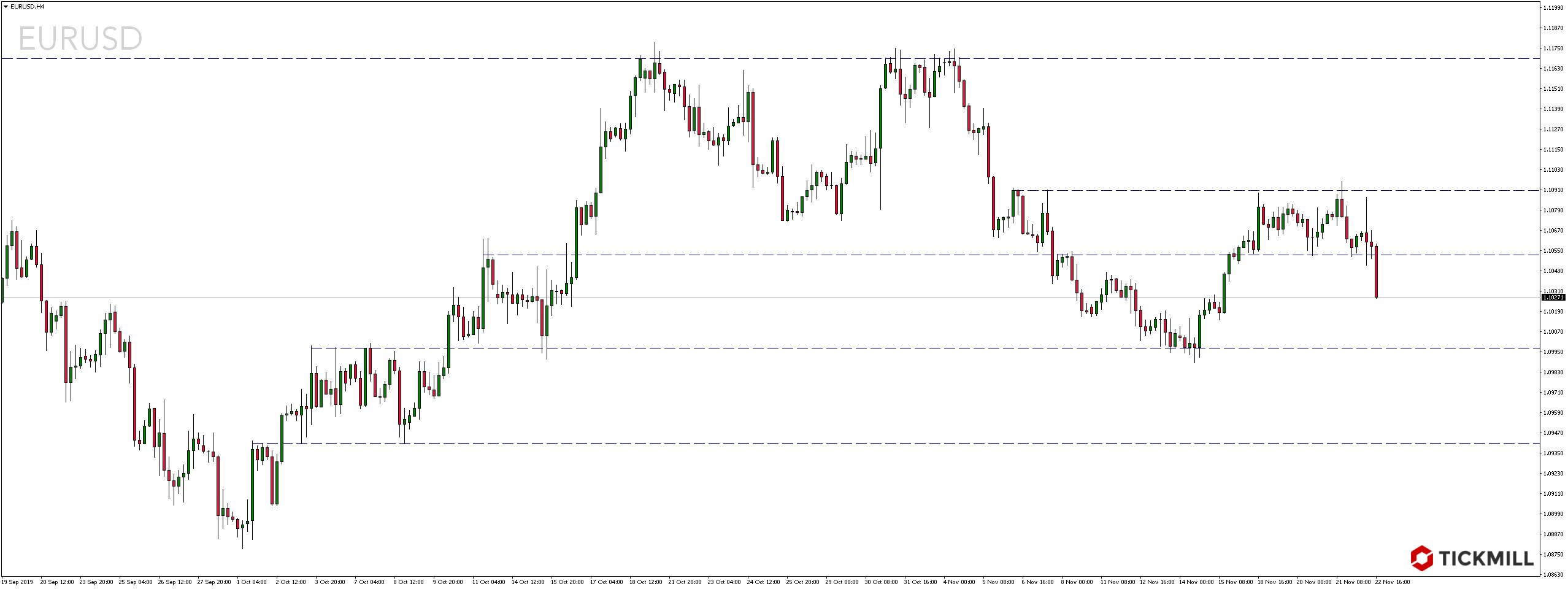 Kurs euro względem dolara amerykańskiego