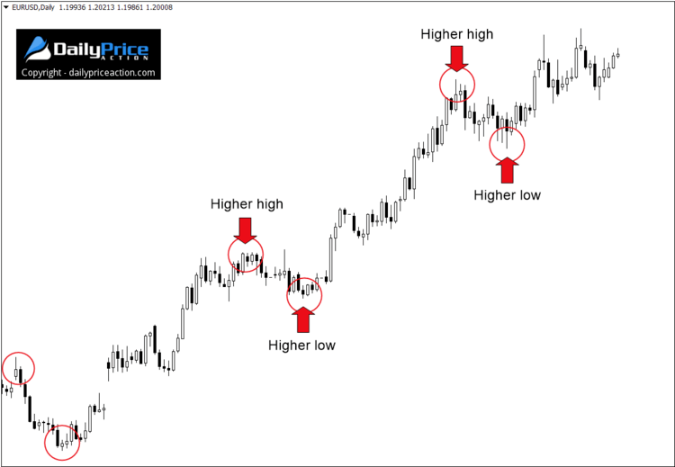 higer highs and higher lows on eurusd