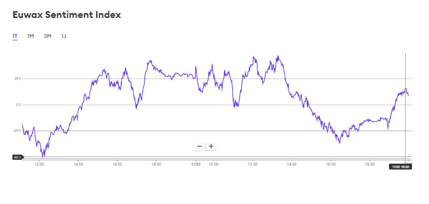 wykres Euwax Sentimient Indes 21.11.2019
