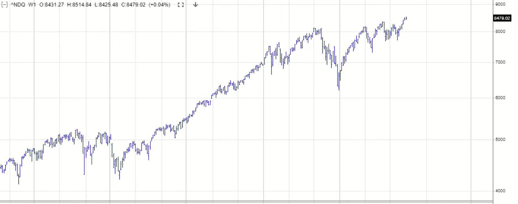 Indeks NASDAQ interwał tygodniowy