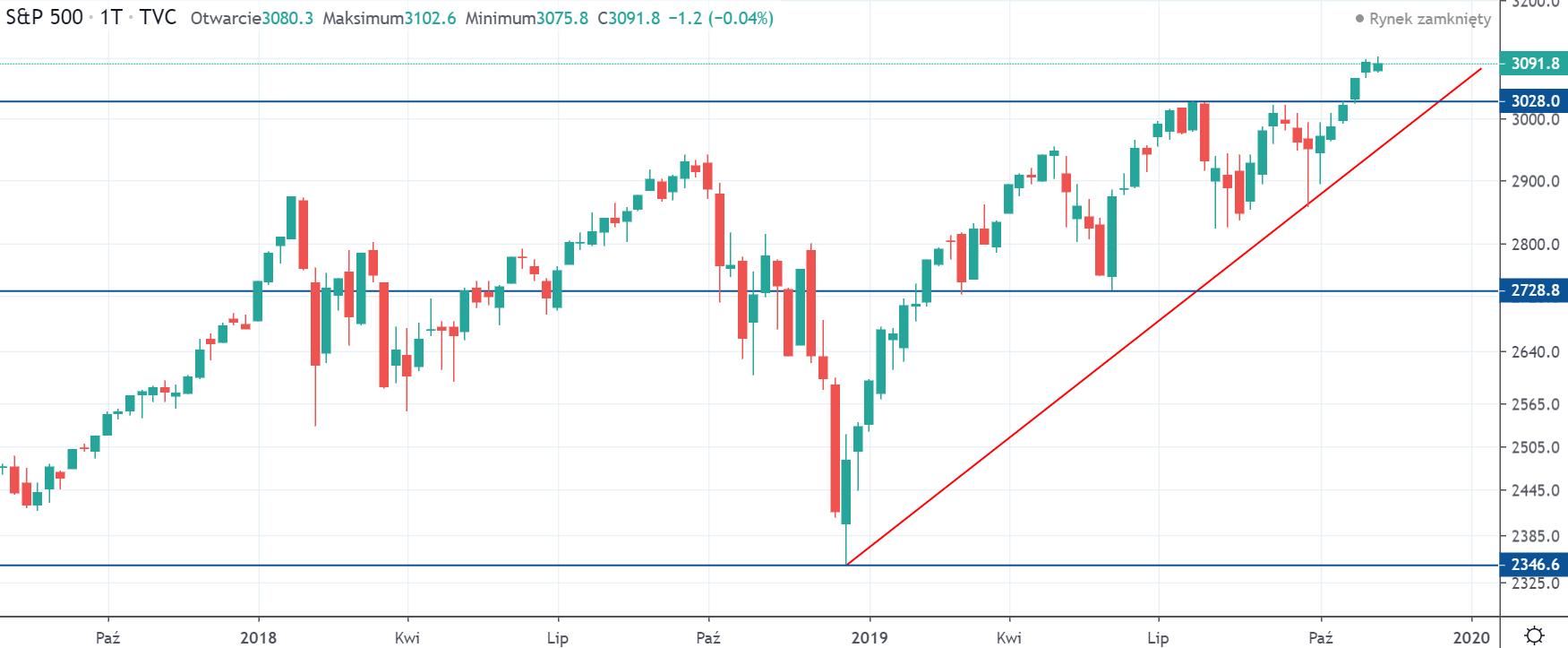 Indeks S&P500 w środę na interwale tygodniowym, tradingviewcom
