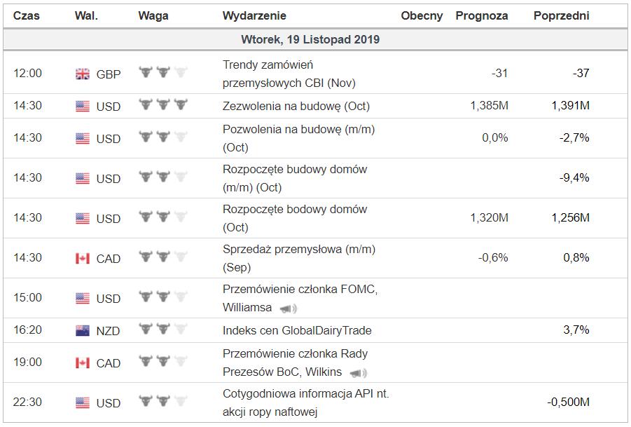 Kalendarz makroekonomiczny na wtorek 18 listopada 2019