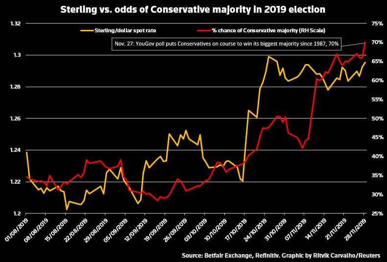 Kurs funta vs szanse na zdobycie większości parlamentarnej przez Konserwatystów. Źródło: Reuters