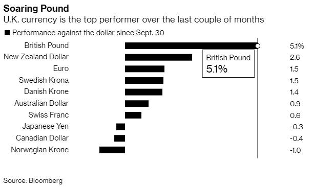 Kurs funta najsilniejszą walutą G10