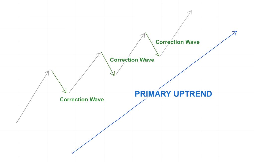 Podczas trendu wzrostowego, jak pokazano na poniższej grafice, dominujące fale trendu kierowały sięw górę