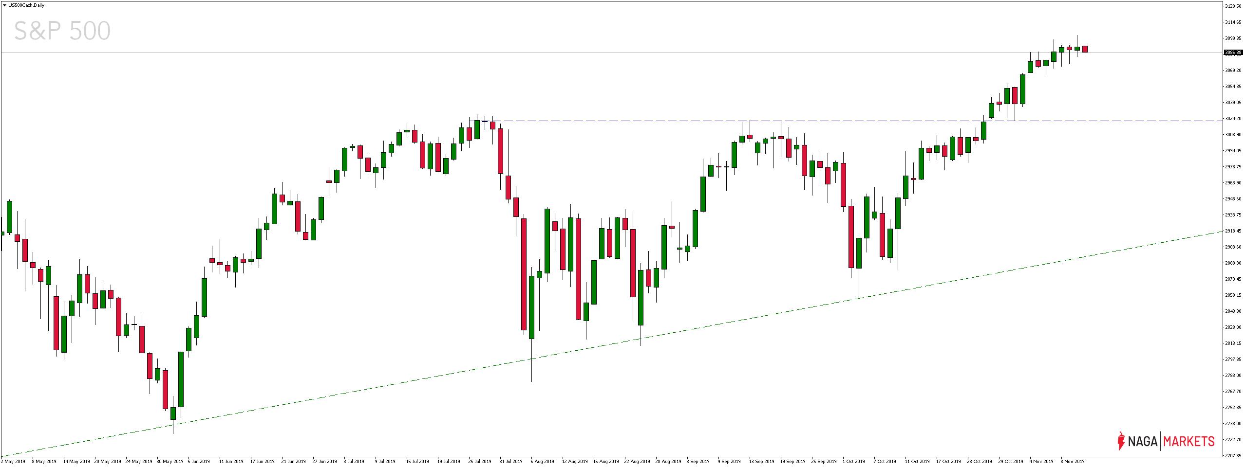 Notowania S&P 500
