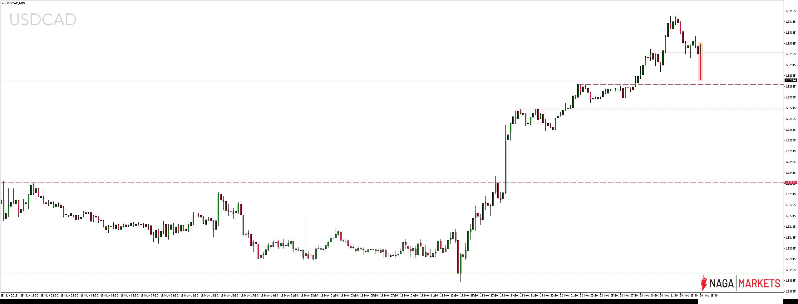 Kurs dolara amerykańskiego wobec dolara kanadyjskiego