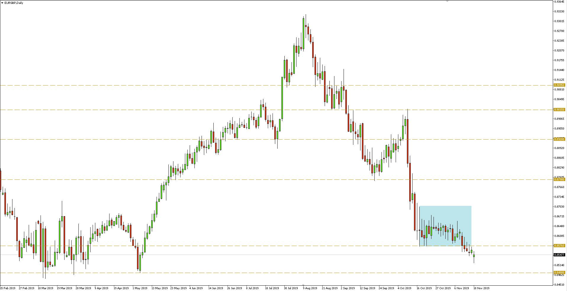 Wykres dzienny pary walutowej EURGBP - 18.11.2019 r.