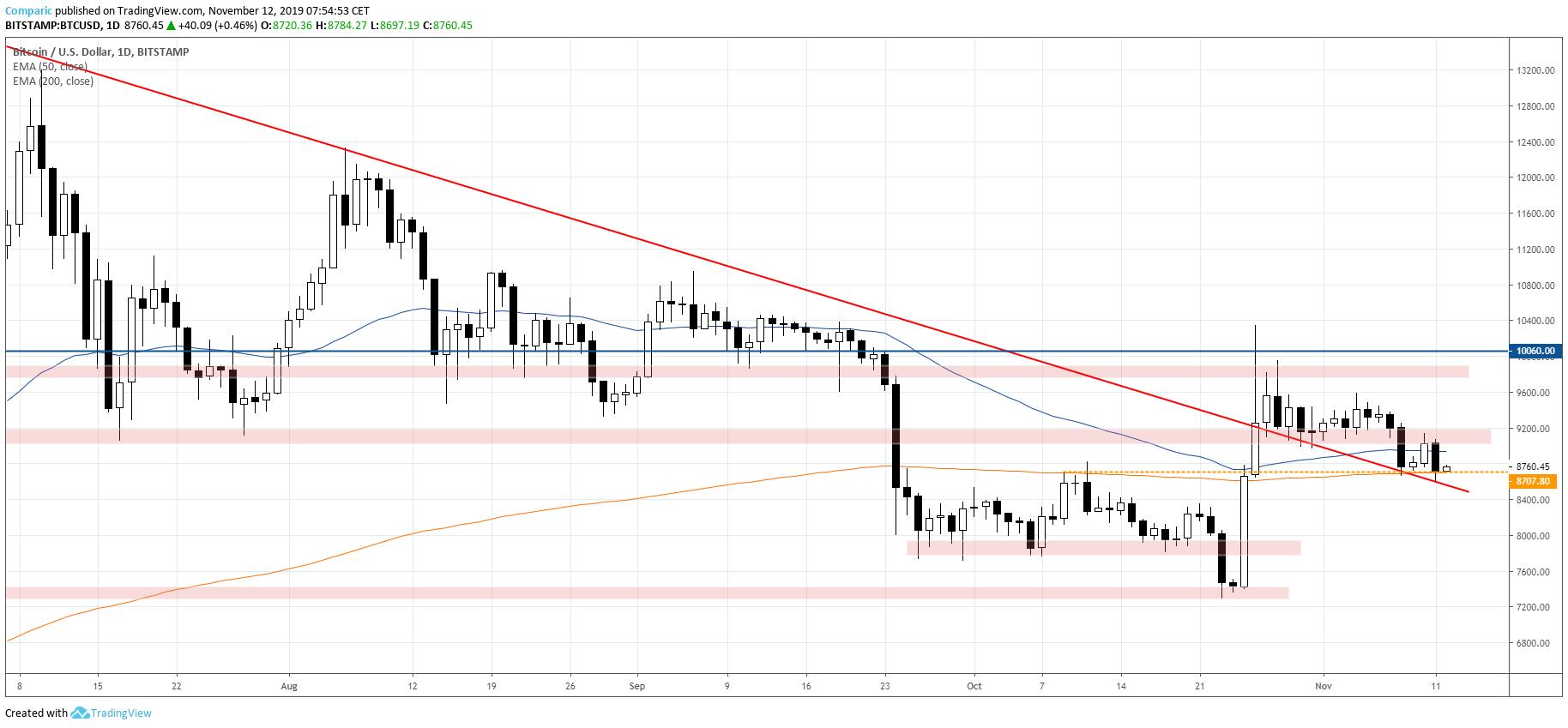 Bitcoin tracił w poniedziałek, we wtorek stara się jednak odbijać. Źródło: Tradingview.com