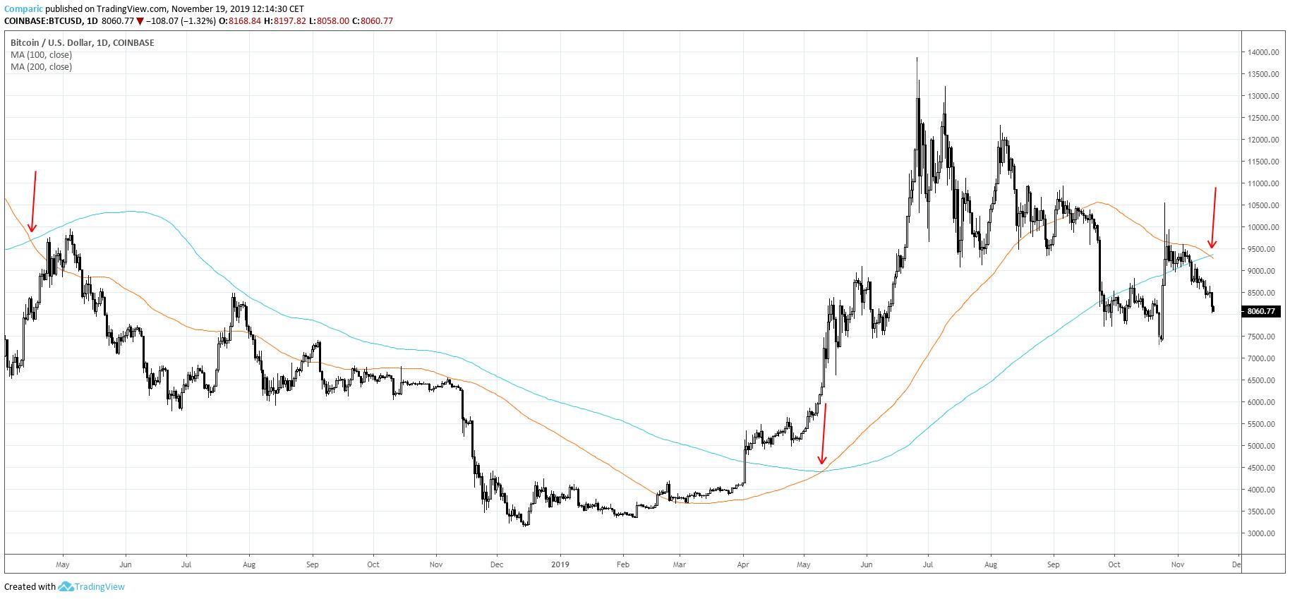 Bitcoin i trzy przecięcia 100 SMA i 200 SMA na przestrzeni dwóch ostatnich lat. Źródło: Tradingview.com