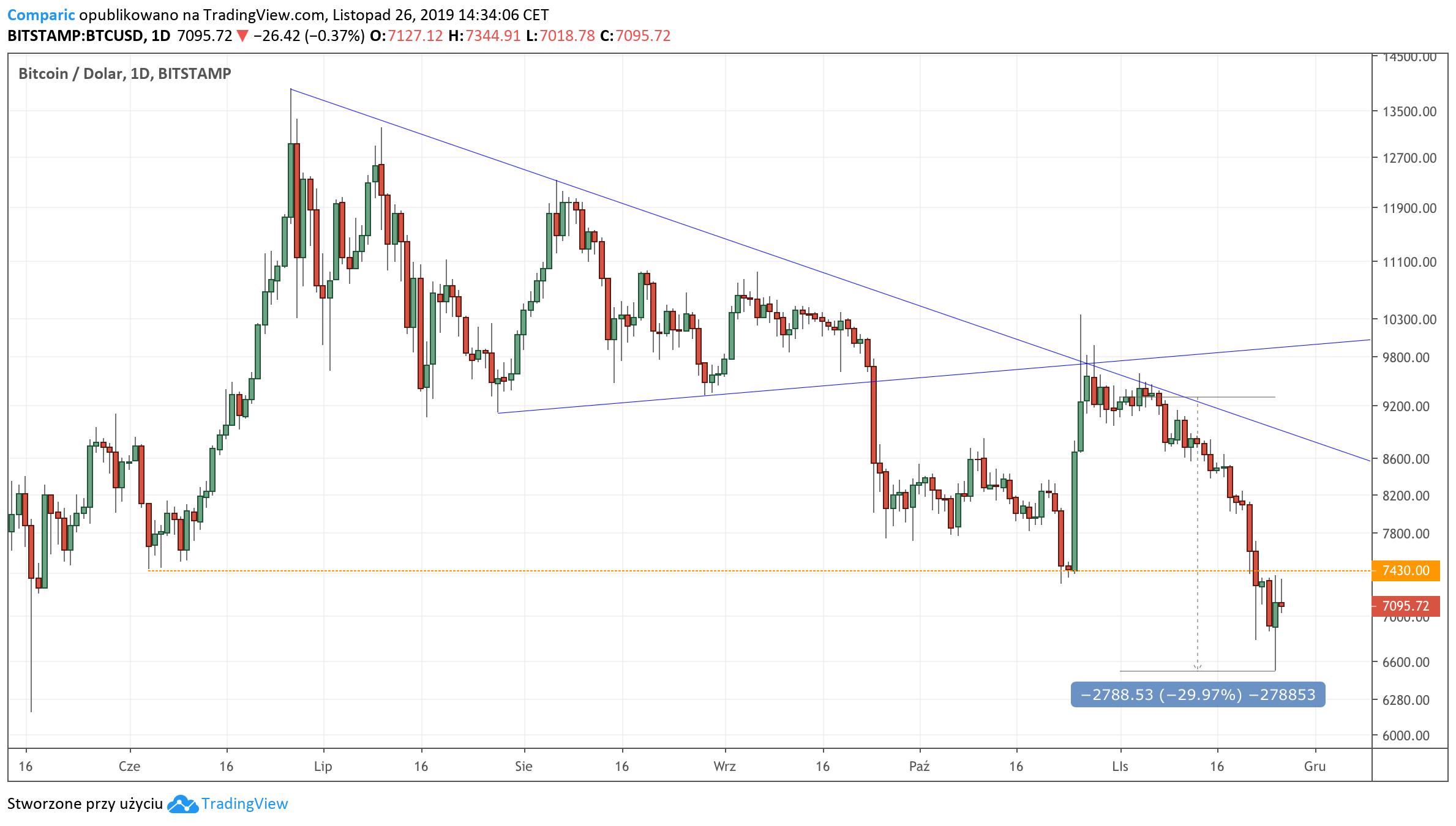 Wykres dzienny Bitcoina do dolara (BTCUSD)