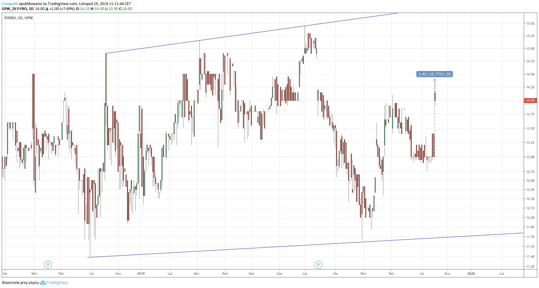 Wykres dzienny cen akcji Ferro - 19.11.2019 r.