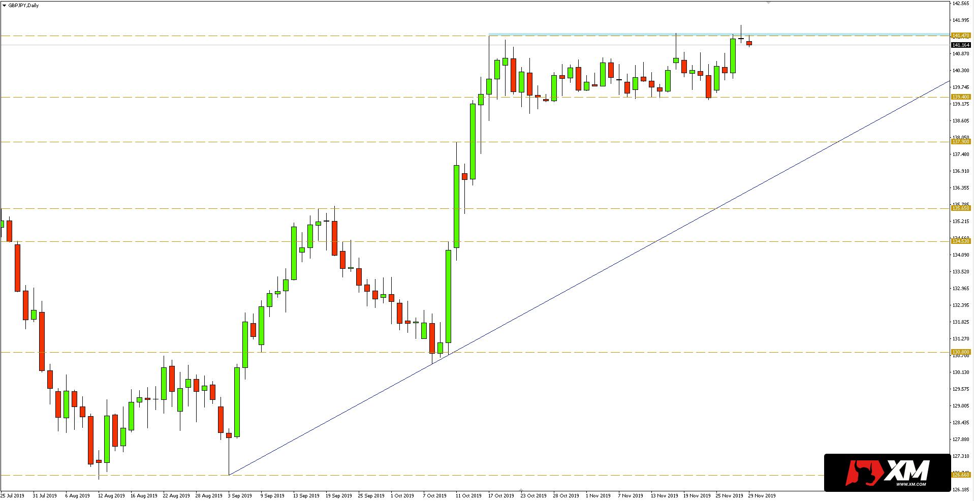 Wykres dzienny pary walutowej GBPJPY - 29.11.2019 r.