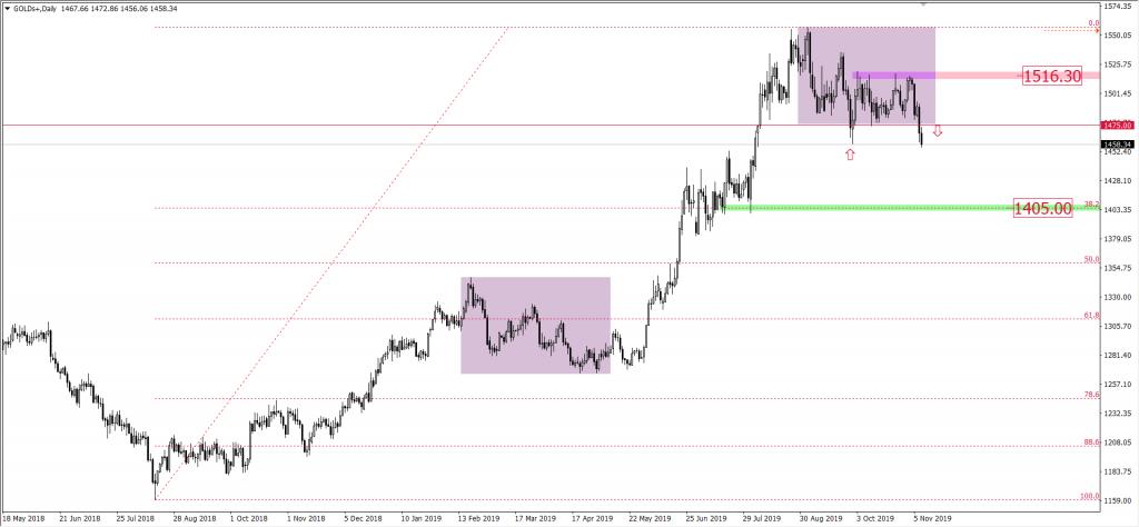 Wykres ceny złota XAUUSD