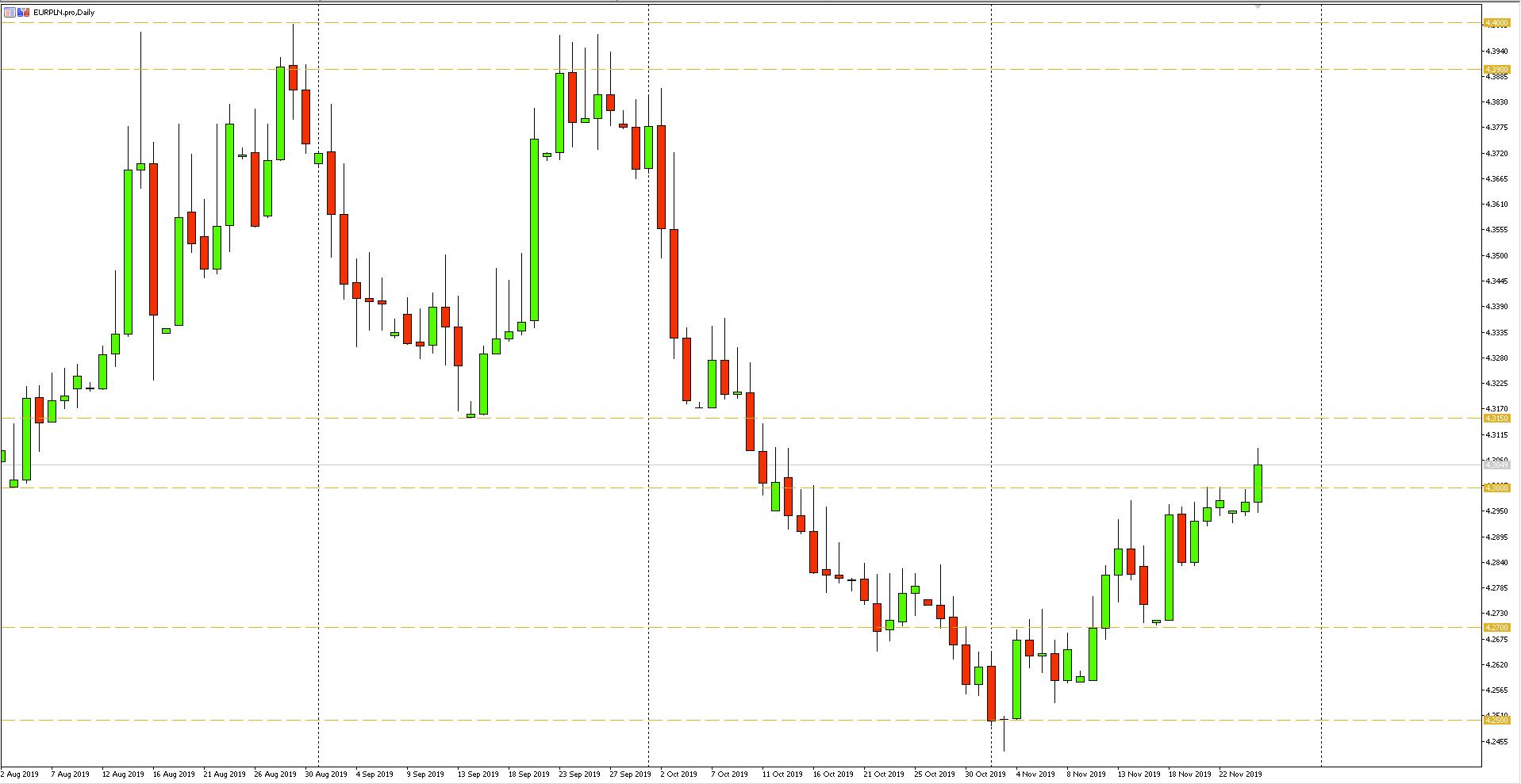 Wykres dzienny pary walutowej EURPLN - 26.11.2019 r.