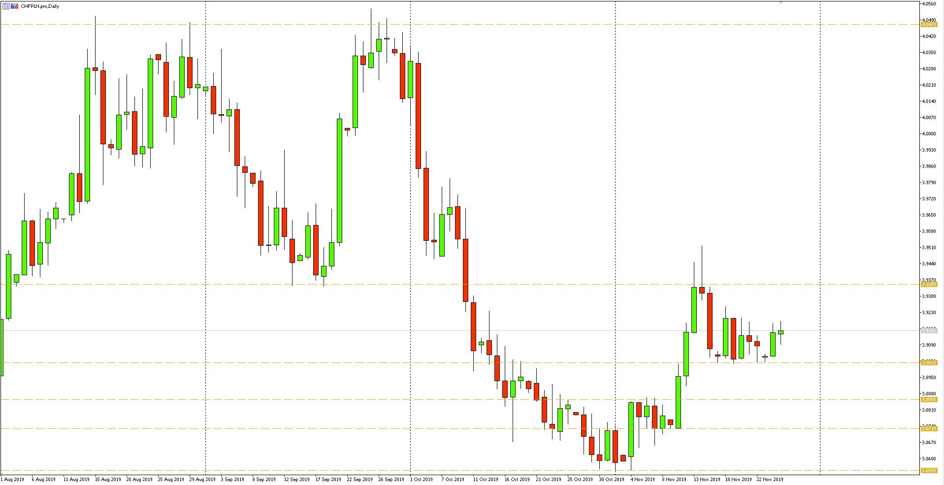 Wykres dzienny pary walutowej CHFPLN - 26.11.2019 r.