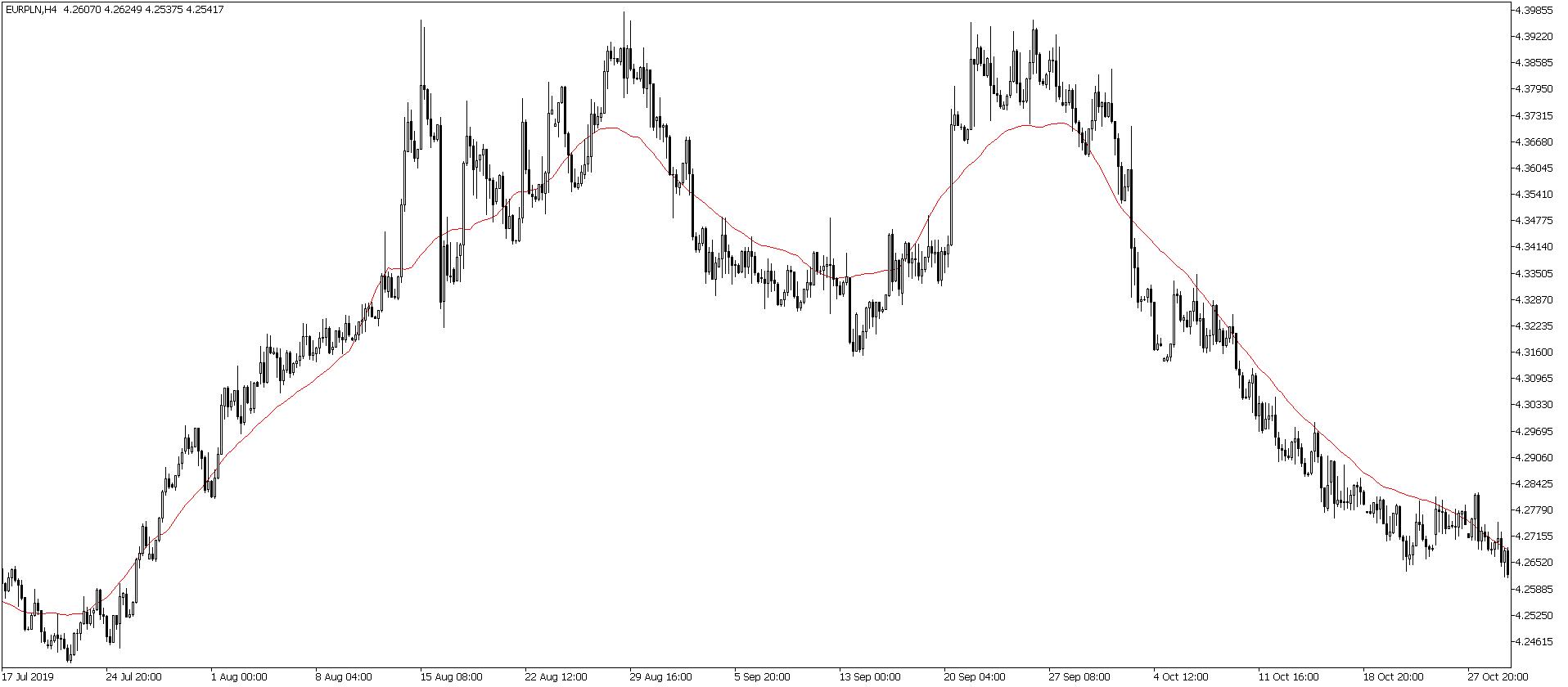 Kurs euro do złotego na wykresie czterogodzinnym